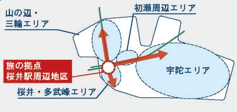 YAMATOエリアの旅のベース(基地)を形成する